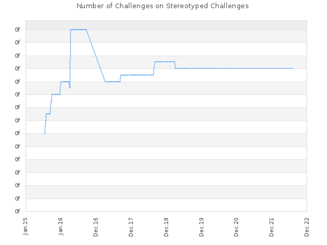 Number of Challenges on Stereotyped Challenges