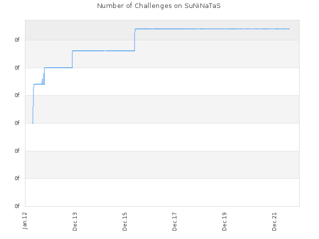 Number of Challenges on SuNiNaTaS