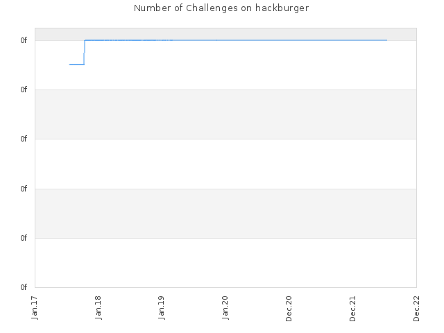 Number of Challenges on hackburger