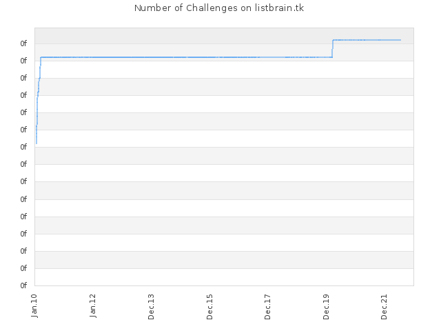 Number of Challenges on listbrain.tk