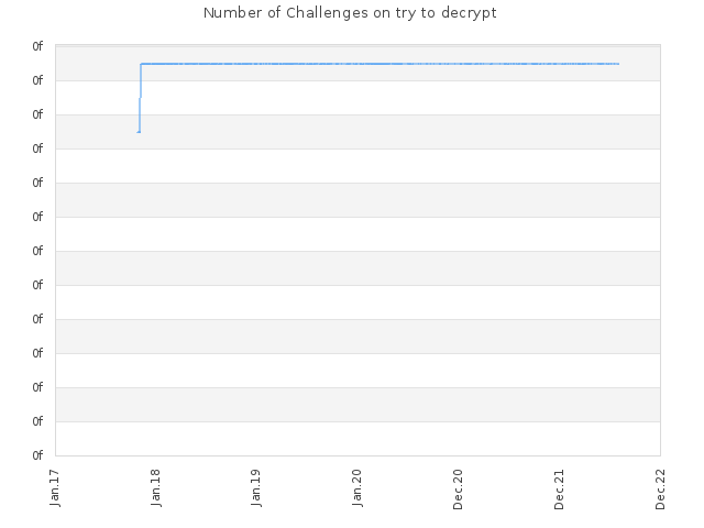 Number of Challenges on try to decrypt