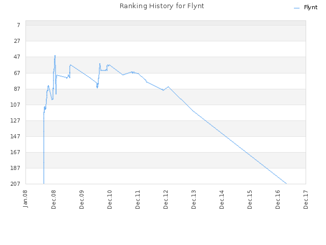 Ranking History for Flynt