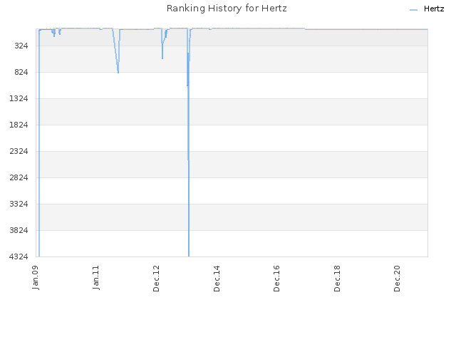 Ranking History for Hertz