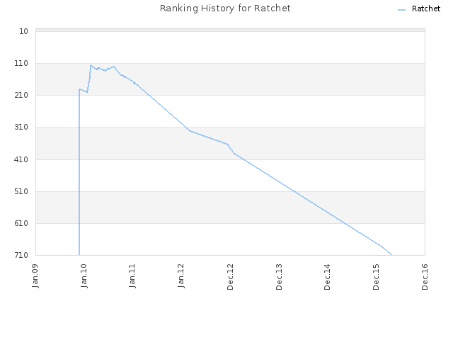 Ranking History for Ratchet