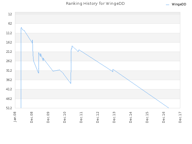 Ranking History for WingeDD