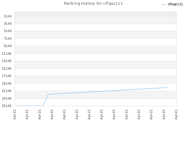 Ranking History for ctfqaz111