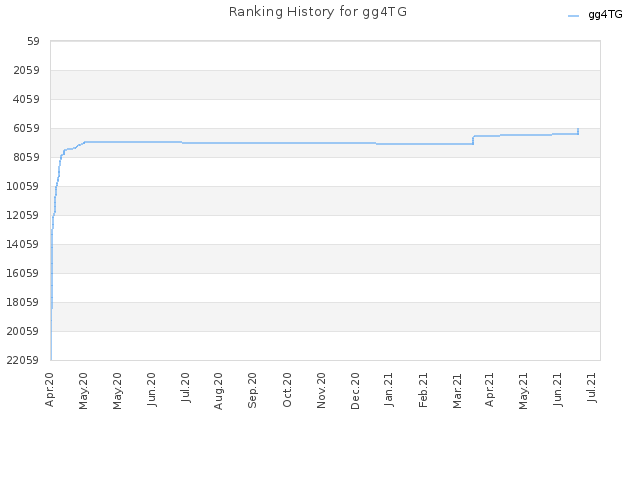 Ranking History for gg4TG