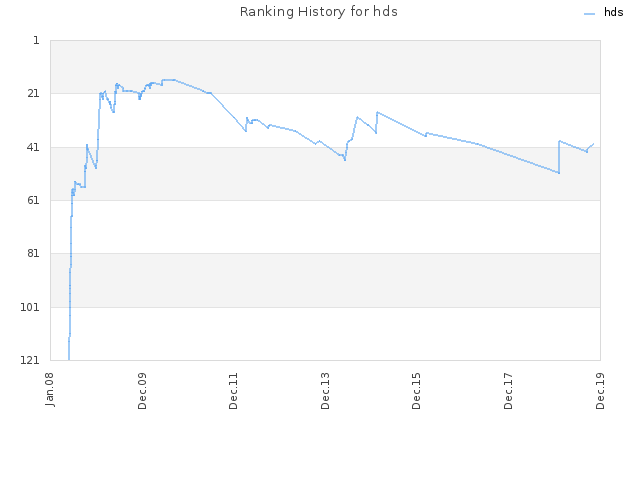 Ranking History for hds