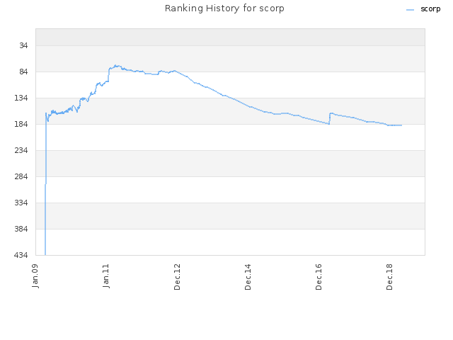 Ranking History for scorp
