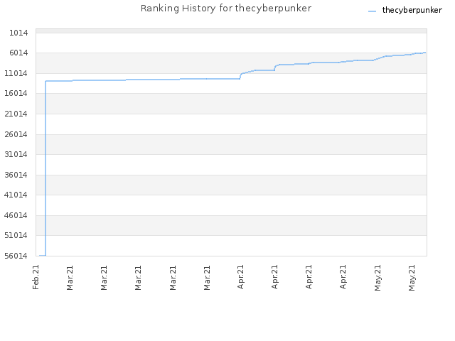 Ranking History for thecyberpunker