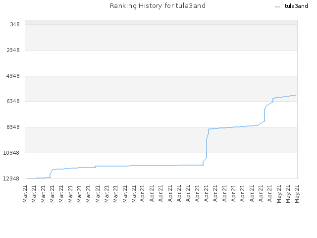Ranking History for tula3and