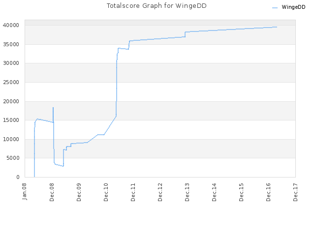 Totalscore Graph for WingeDD
