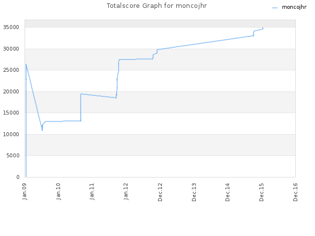 Totalscore Graph for moncojhr