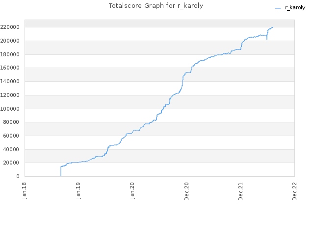 Totalscore Graph for r_karoly
