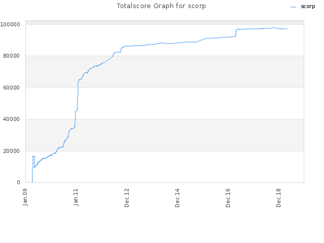 Totalscore Graph for scorp