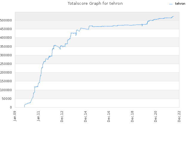 Totalscore Graph for tehron