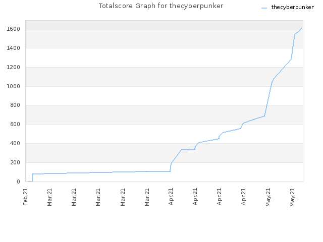Totalscore Graph for thecyberpunker