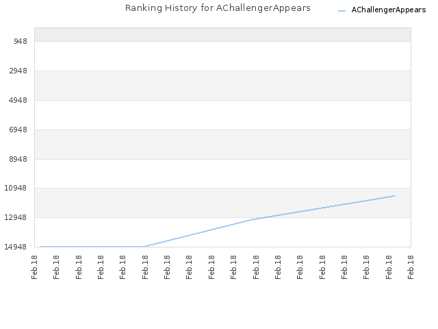 Ranking History for AChallengerAppears