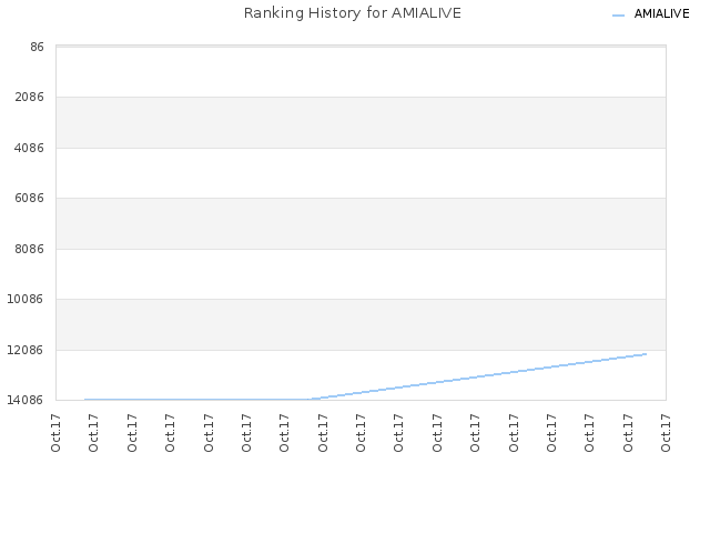 Ranking History for AMIALIVE