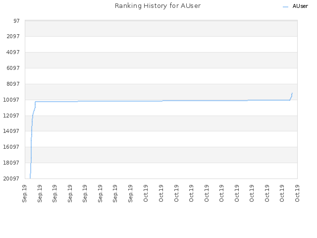 Ranking History for AUser