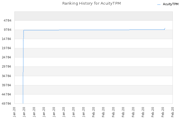 Ranking History for AcuityTPM