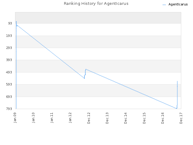 Ranking History for AgentIcarus