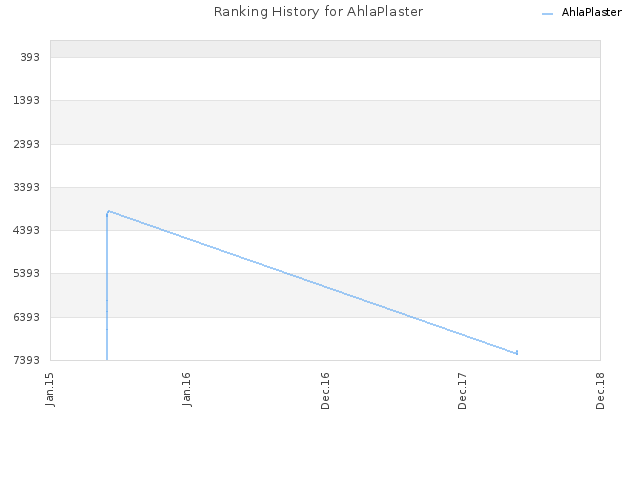 Ranking History for AhlaPlaster