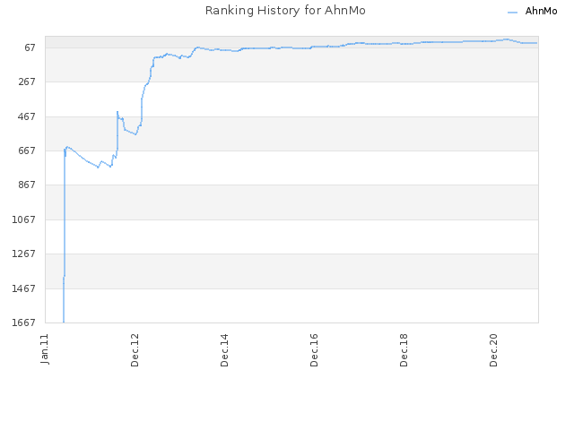 Ranking History for AhnMo