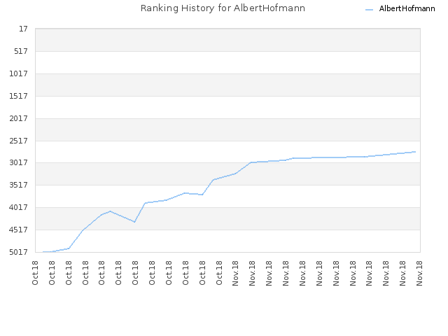 Ranking History for AlbertHofmann