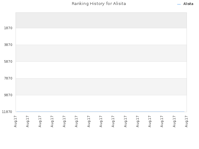 Ranking History for Alisita