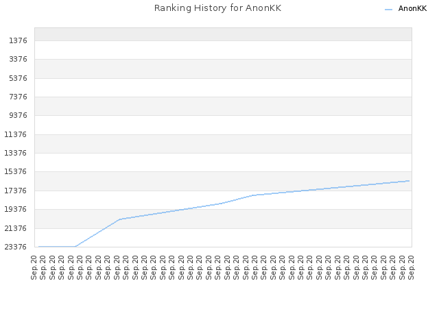 Ranking History for AnonKK