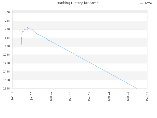 Ranking History for Armel