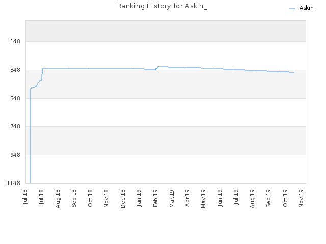 Ranking History for Askin_