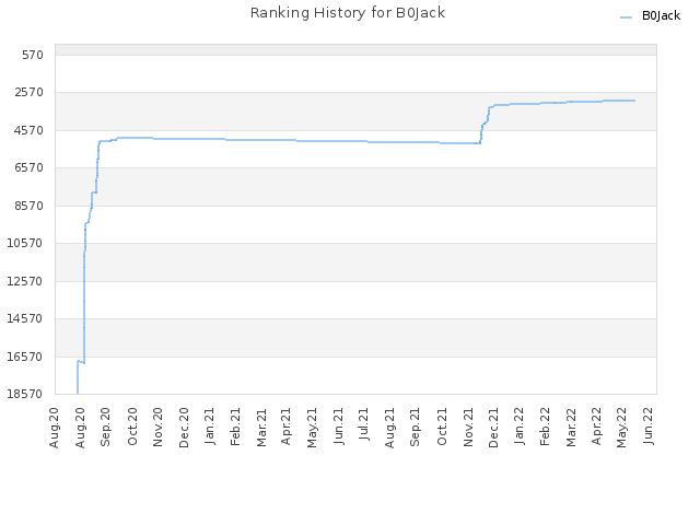 Ranking History for B0Jack