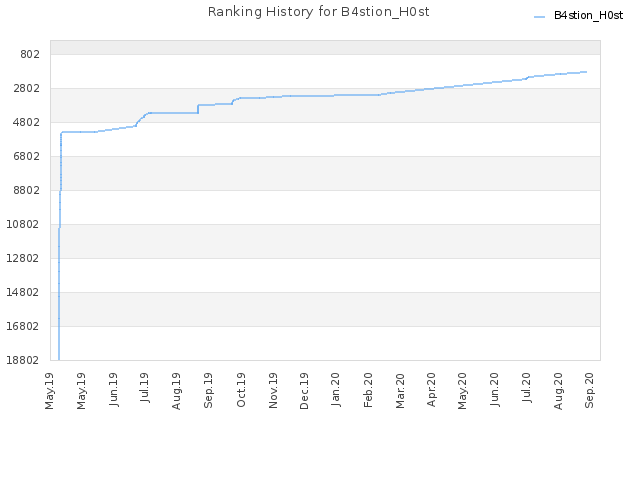 Ranking History for B4stion_H0st