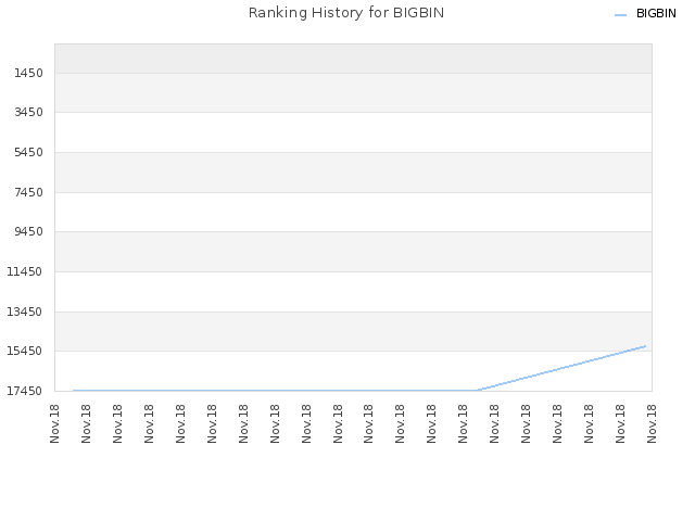 Ranking History for BIGBIN