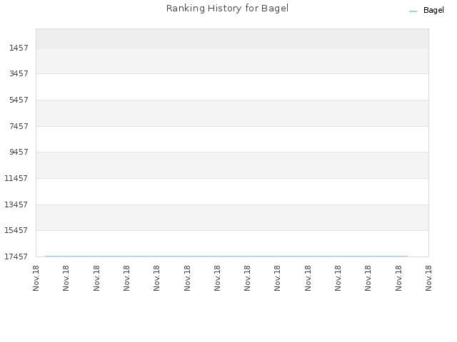 Ranking History for Bagel
