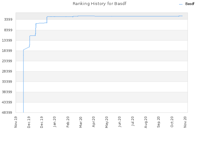 Ranking History for Basdf