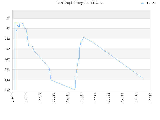 Ranking History for BiDOrD
