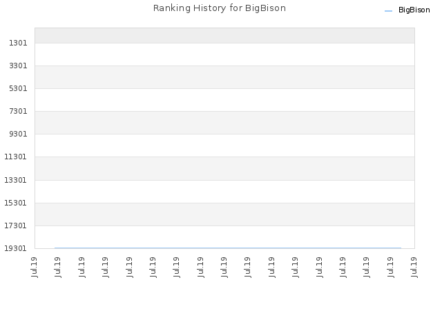 Ranking History for BigBison