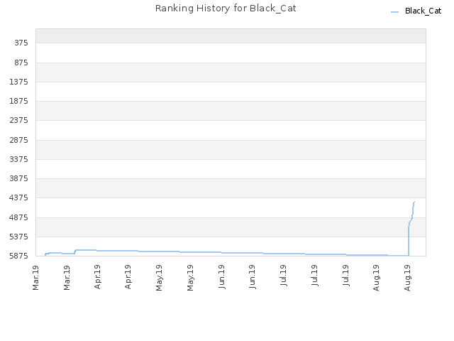 Ranking History for Black_Cat