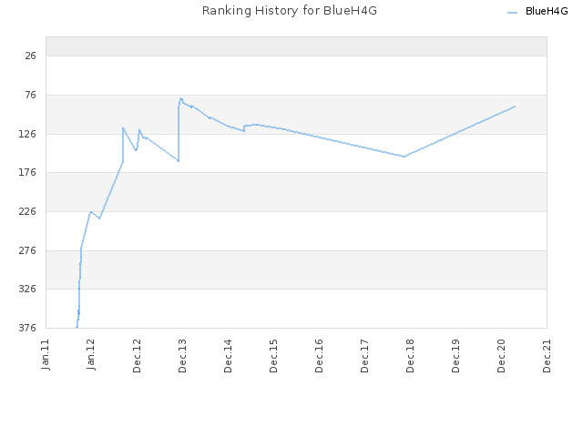 Ranking History for BlueH4G