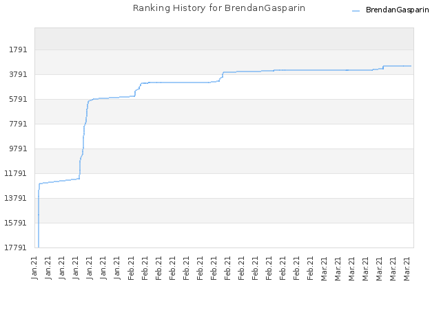 Ranking History for BrendanGasparin