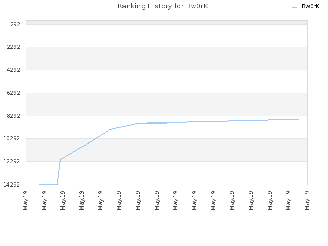 Ranking History for Bw0rK