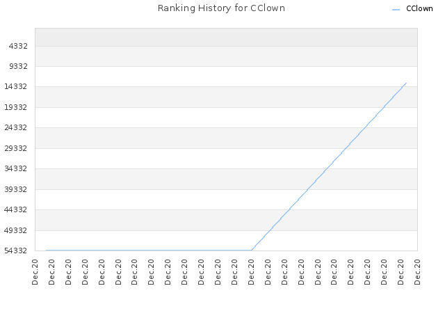 Ranking History for CClown
