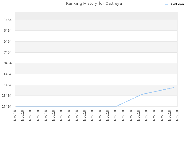 Ranking History for Cattleya