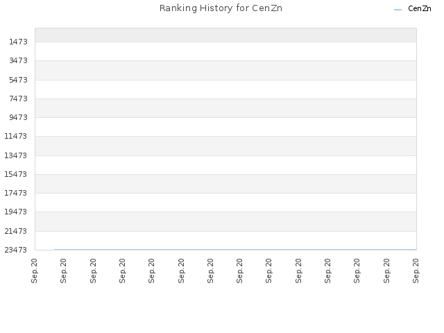 Ranking History for CenZn