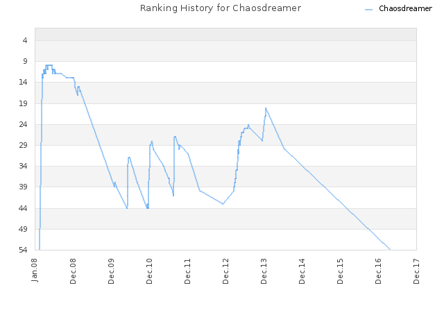 Ranking History for Chaosdreamer