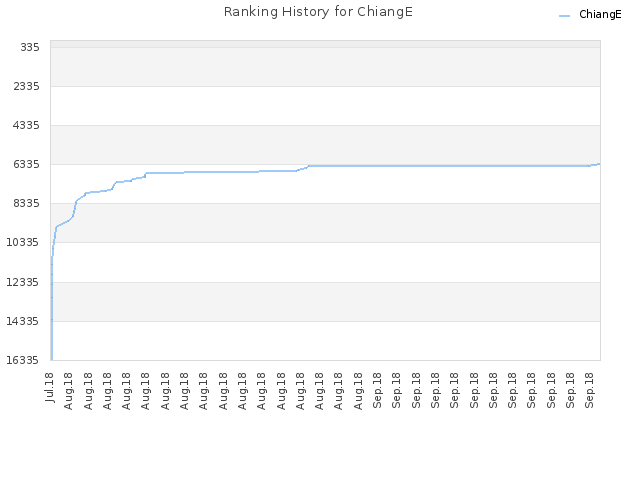 Ranking History for ChiangE