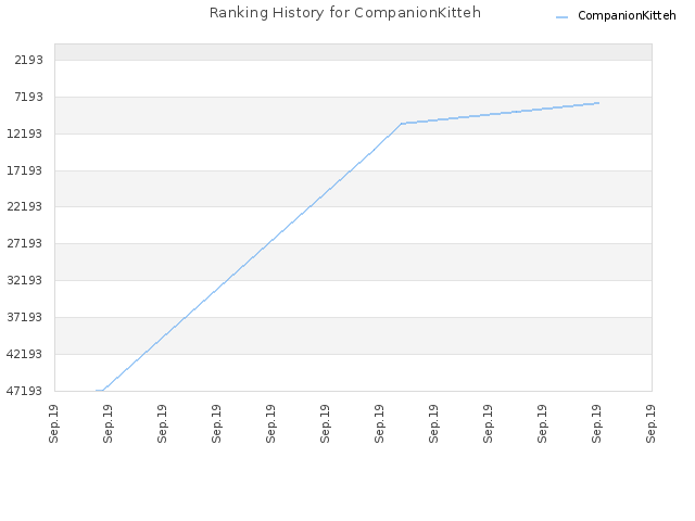 Ranking History for CompanionKitteh